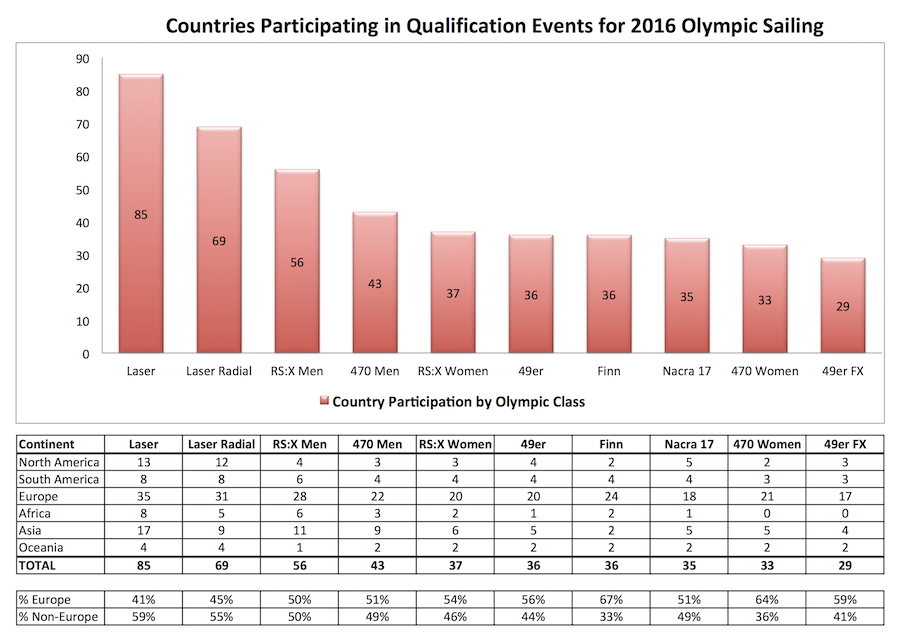 Olympic Classes Comparison Chart